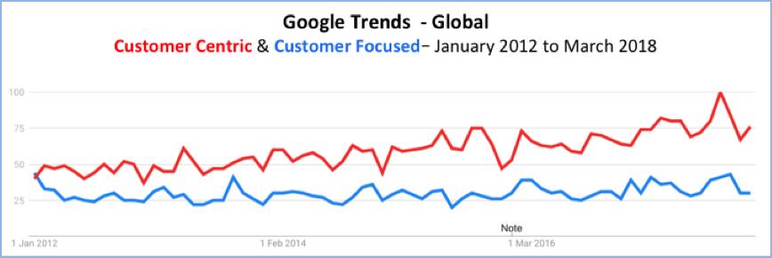 Google Trends Customer Centric vs Customer Focused