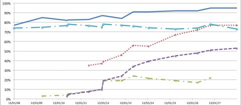 Chart of device usage
