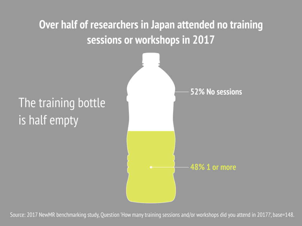 50% of Japanese researchers had no training sessions in 2017