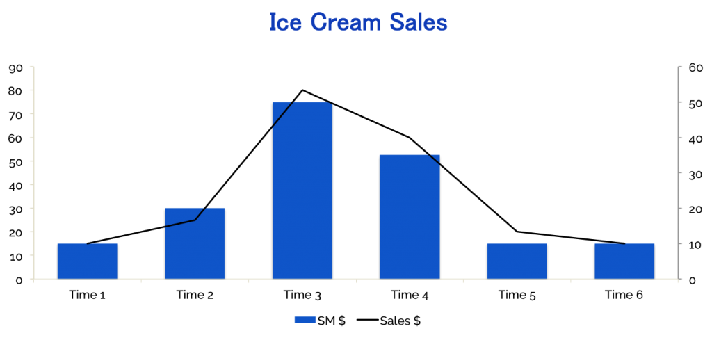 Chart showing ice cream sales