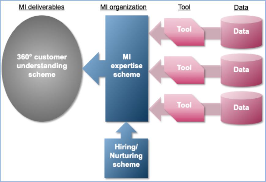 Traditional MI Model