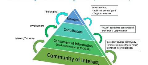 Community of Interest Pyramid